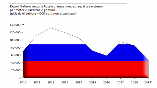 Italian exports to Russia of plastics and rubber machinery, equipment and moulds (sector total – 000 euro not updated)