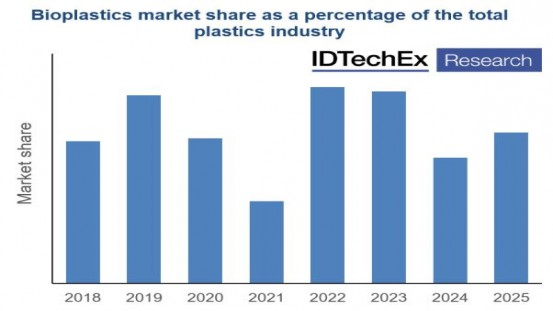 "Despite environmental benefits, bioplastics are struggling to gain market share from fossil-based plastics (see report for full market share information). Source: IDTechEx Report ""Bioplastics 2020-2025""."