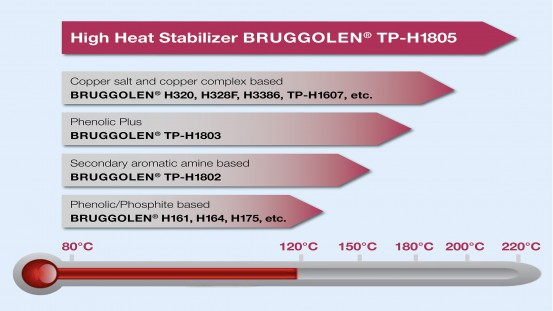BRUGGOLEN® TP-H1805 is a high temperature stabilizer which enables glass fiber reinforced PA6 to be used continuously up to 200°C and PA6.6 beyond 200°C. © Brüggemann