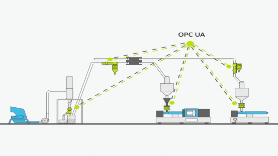 In the plastics industry, injection molding machines and peripheral devices such as metal separators can communicate with each other via the OPC UA platform. (Graphic: Sesotec GmbH)