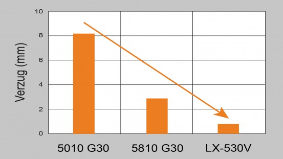 A comparison of the warpage of different NOVADURAN grades demonstrates the significant superiority of the new LX grades, here represented by NOVADURAN LX-530V. Source: Mitsubishi Engineering-Plastics