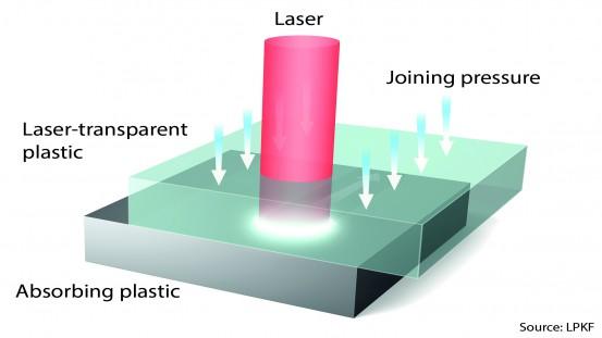 Schematic sketch laser welding (Source LKPF Laser & Elektronics AG)